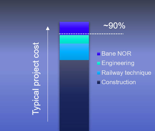 Bane NOR project - typical cost split